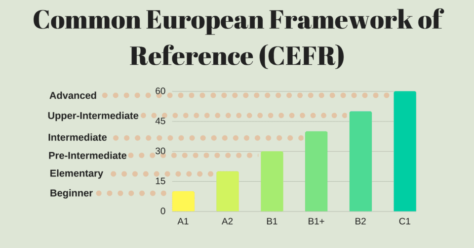 Common European Framework of Reference CEFR Common European Framework of Reference CEFR